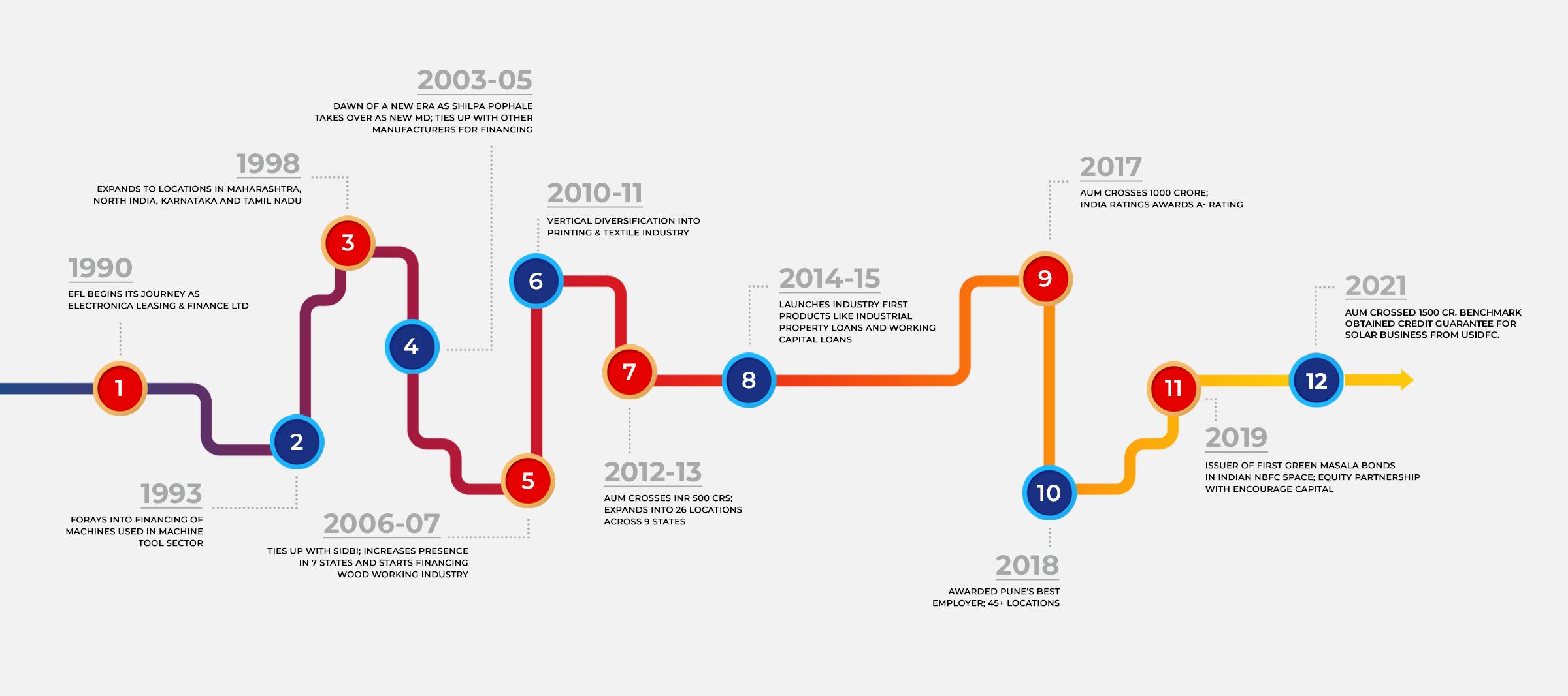 Milestones 2021